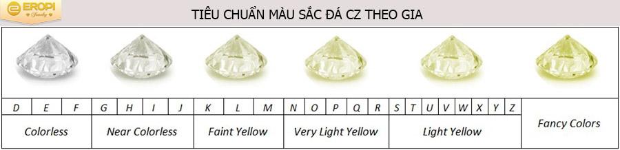 Tiêu chuẩn đánh giá Cz theo màu sắc